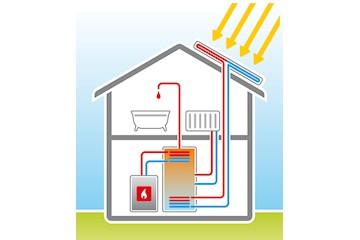 solarthermie entlastung f r die umwelt und den geldbeutel. Black Bedroom Furniture Sets. Home Design Ideas