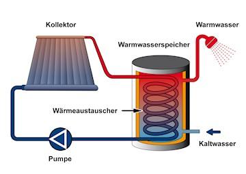 solarthermieanlage funktionsweise nutzen und vorteile. Black Bedroom Furniture Sets. Home Design Ideas